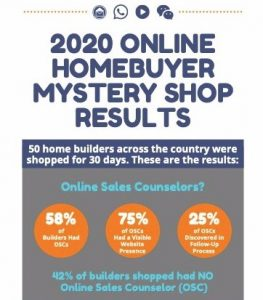 2020 Online Homebuyer Mystery Shop Results